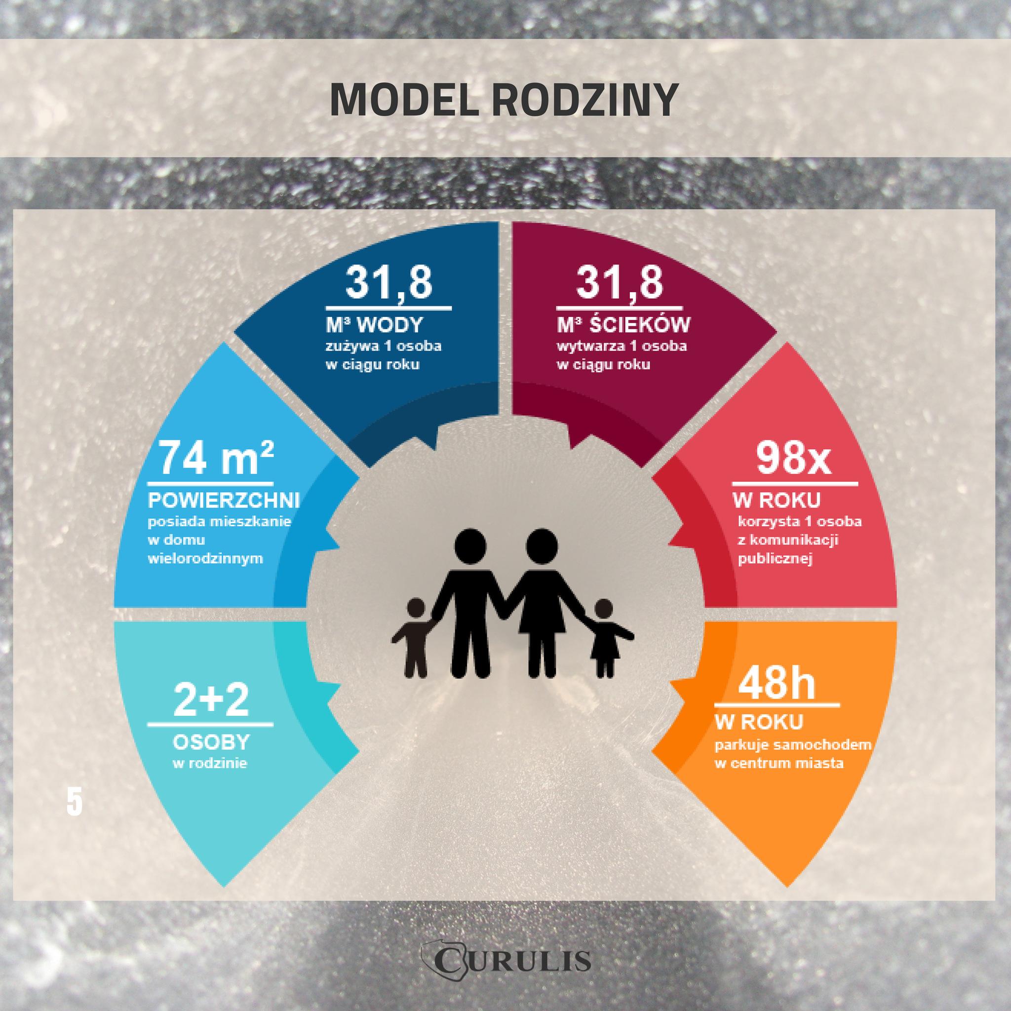 Infografika #3 - Model rodziny