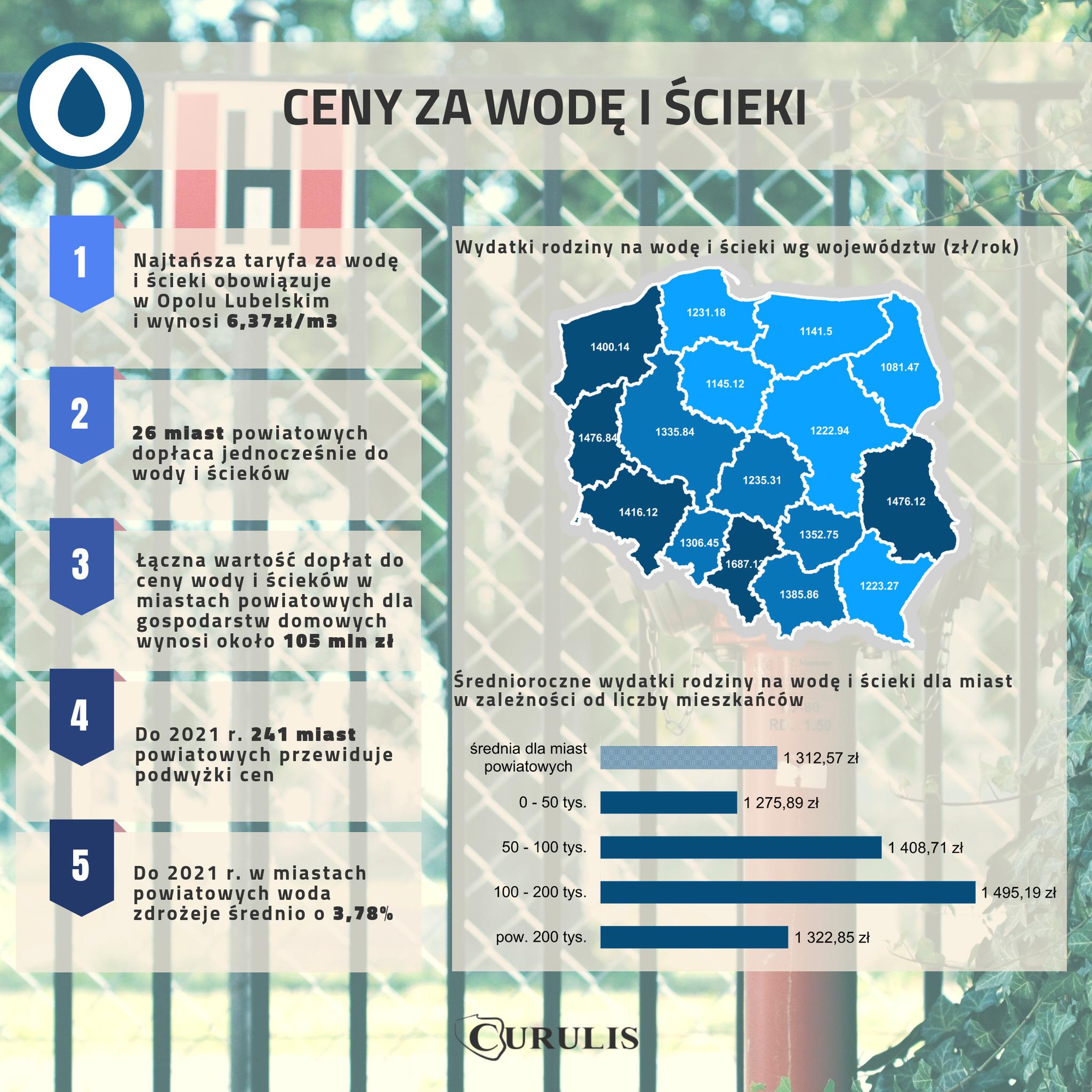 Infografika #6 - Koszty wody i ścieków