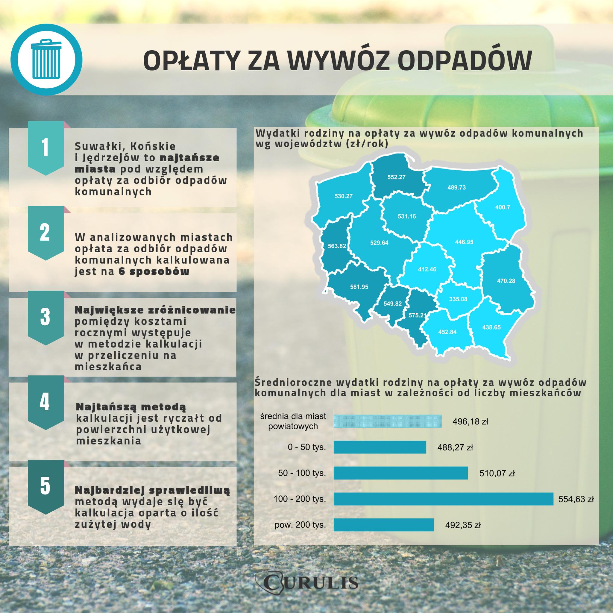 Infografika #7 - Koszty odbioru odpadów