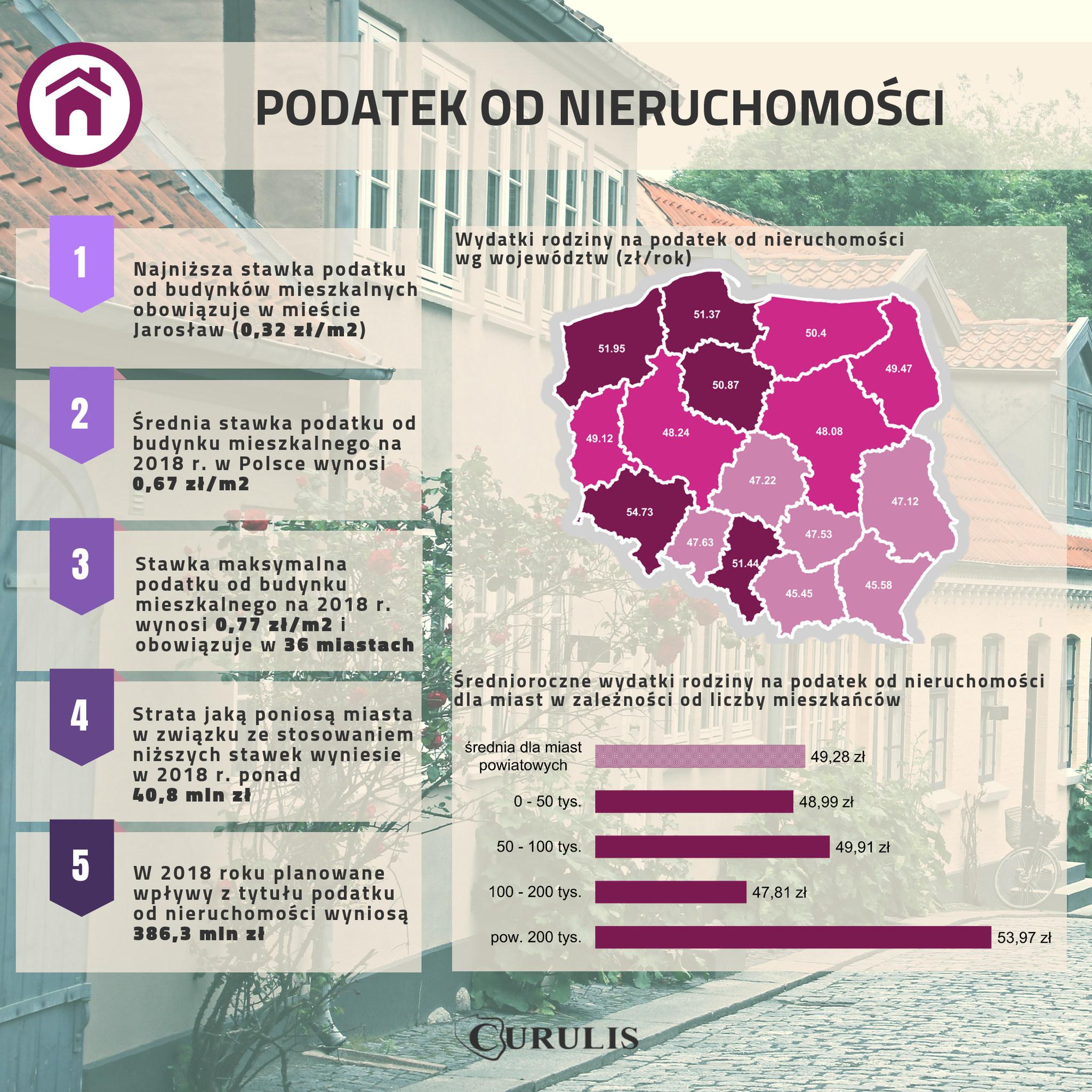 Infografika #8 - Podatek od nieruchomości