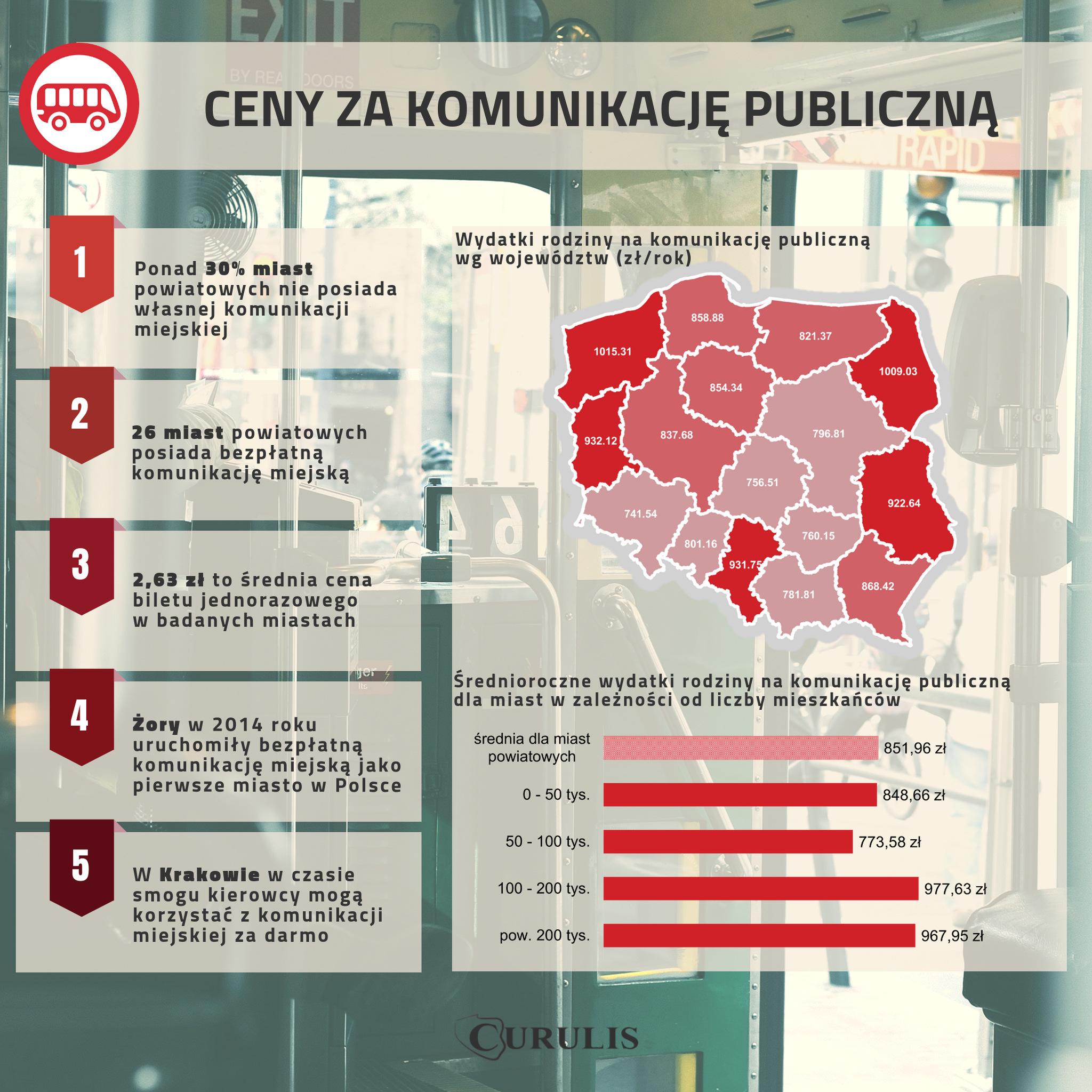 Infografika #9 - Koszty transportu