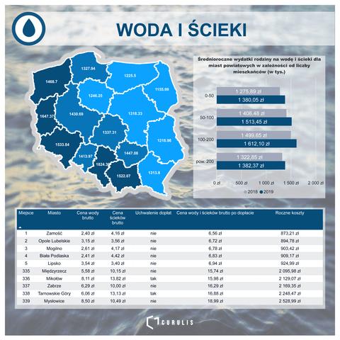 Ceny wody i ścieków