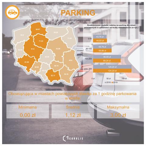 Koszty parkingów