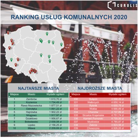 Najtańsze i najdroższe miasta