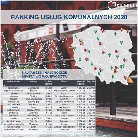Wyniki w województwach